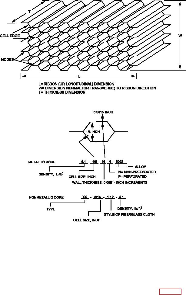 Figure 4 13 Honeycomb Core Orientation And Nomenclature