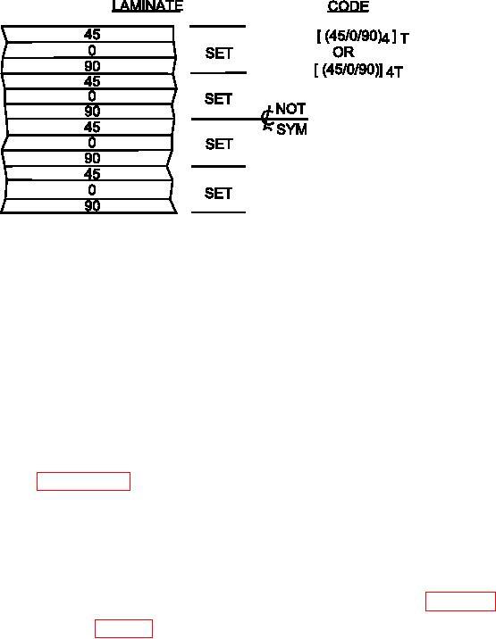 Figure 5 23 Example Sets For Non Symmetric Laminates