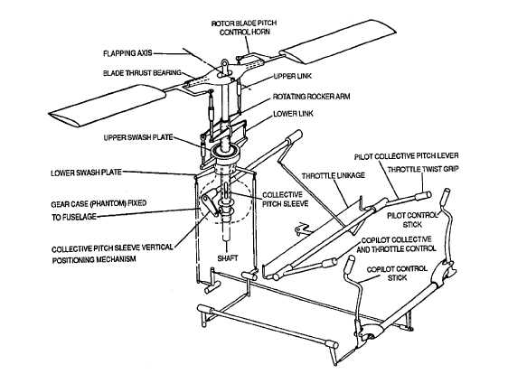helicopter configurations