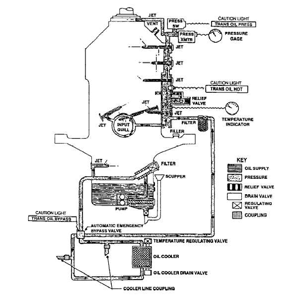 aircraft engine dry sump oil system