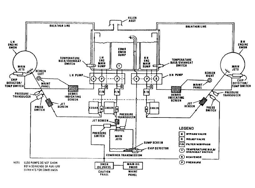 FIGURE 3-3.M. COMBINING TRANSMISSION OIL SYSTEM SCHEMATIC ... on