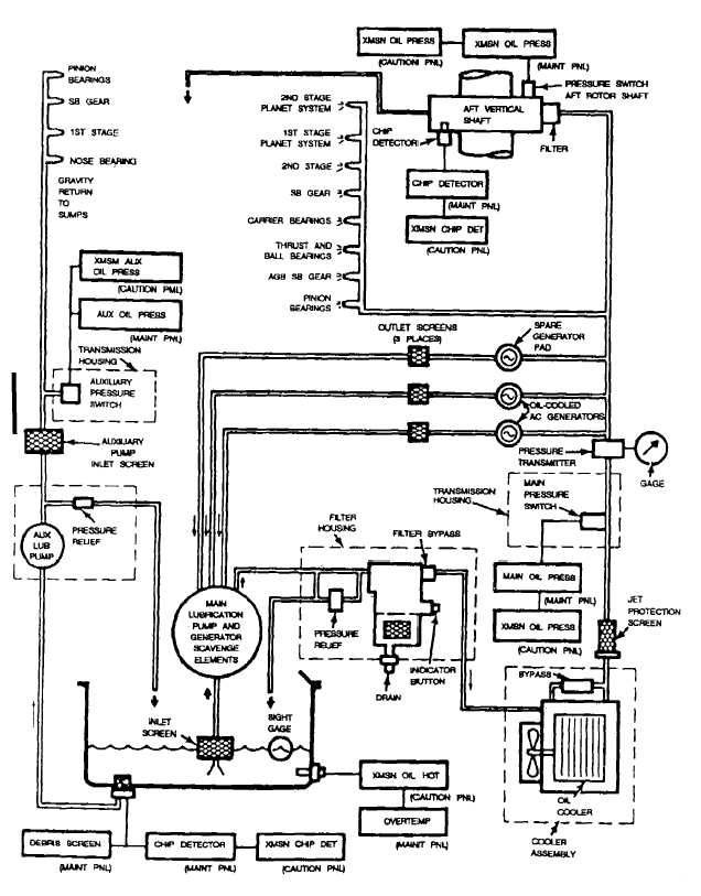 aircraft oil system diagram
